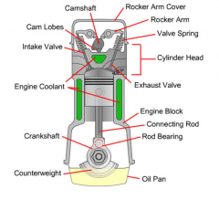 Main components Of An engine
