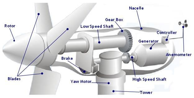 Industrial Wind Turbine Components