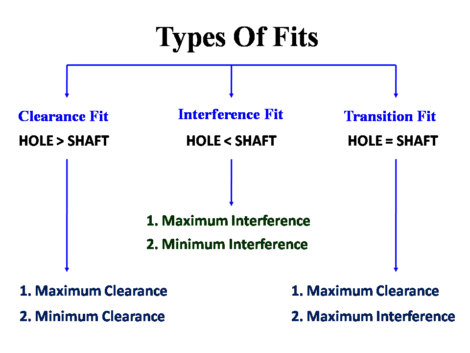 Types Of Fit.png