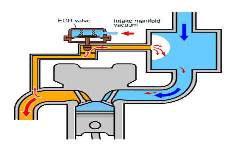 Exhaust Gas Recirculation (EGR) System - Members gallery - Mechanical  Engineering