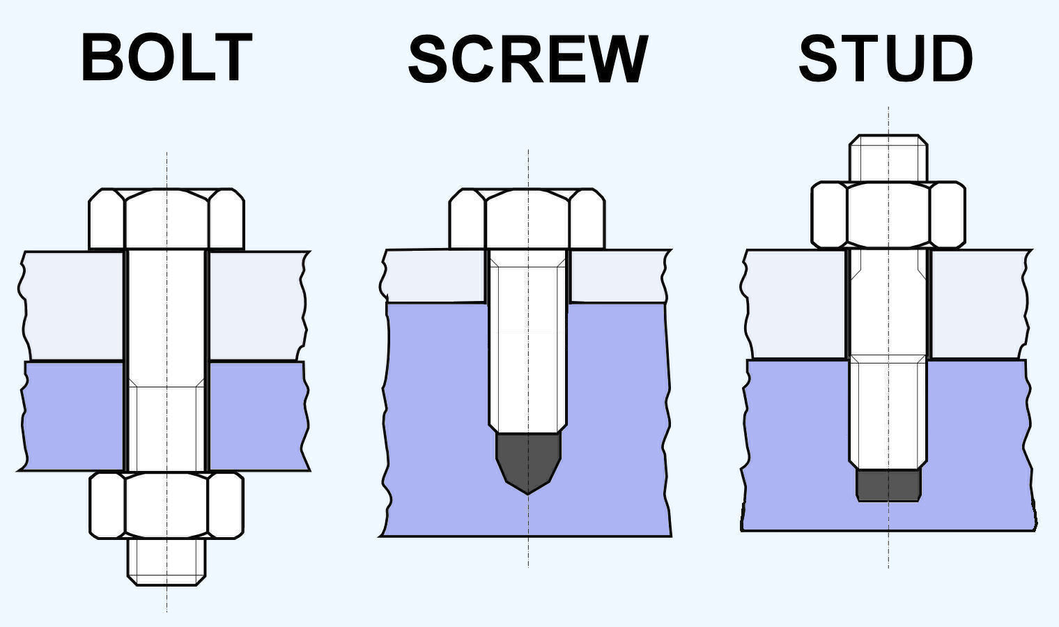 Difference Between Bolt Screw And Stud Mechanical Engineering Questions Mechanical Engineering