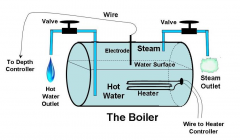 The Boiler With Hot Water & Steam Outputs, and Depth Control.png