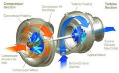 Working of turbocharger.jpg