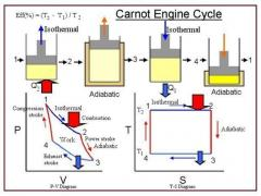 Carnot engine cycle