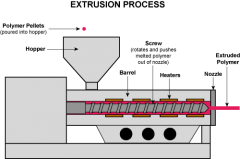 extrusion process.png