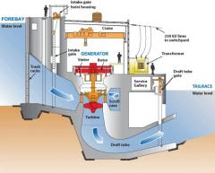 Electricity Generating Station intake and powerhouse.jpg
