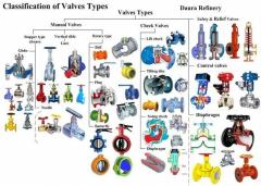 classification of valve types.jpg